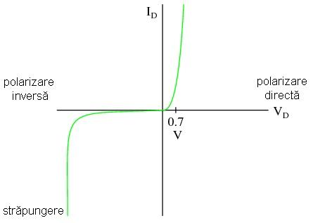 grafic dioda