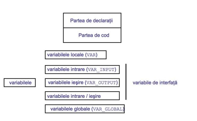 LD ladder diagram